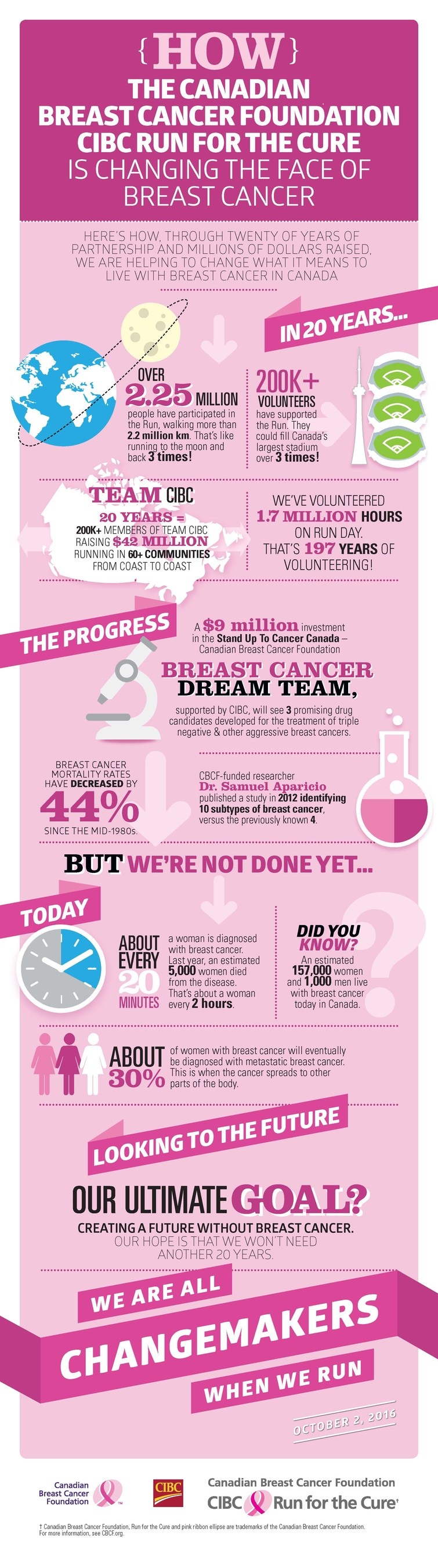 See how twenty of years of partnership and millions of Run dollars raised have helped change what it means to live with breast cancer in Canada (CNW Group/CIBC)
